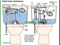 1680-co Toilet flush mechanism - Toilets - Fixtures and Faucets - Plumbing