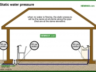 1502-co Static water pressure - Flow and Pressure - Supply Plumbing - Plumbing