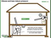 1506-co Elbows and tees reduce pressure - Flow and Pressure - Supply Plumbing - Plumbing