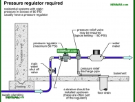 1507-co Pressure regulator required - Flow and Pressure - Supply Plumbing - Plumbing