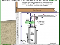 1508-co Constant water flow velocity can wear out pipes - Flow and Pressure - Supply Plumbing - Plumbing