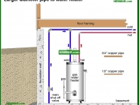 1510-co Larger diameter pipe to water heater - Flow and Pressure - Supply Plumbing - Plumbing