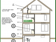 1511-co Pressure decreases with height - Flow and Pressure - Supply Plumbing - Plumbing