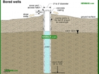 1514-co Bored wells - Private Water Sources - Supply Plumbing - Plumbing
