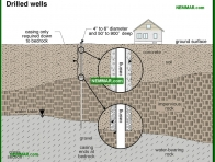 1515-co Drilled wells - Private Water Sources - Supply Plumbing - Plumbing