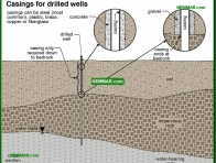 1516-co Casings for drilled wells - Private Water Sources - Supply Plumbing - Plumbing