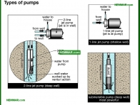1522-co Types of pumps - Private Water Sources - Supply Plumbing - Plumbing