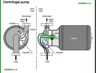 1523-co Centrifugal pump - Private Water Sources - Supply Plumbing - Plumbing