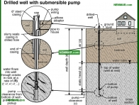 1527-co Drilled well with submersible pump - Private Water Sources - Supply Plumbing - Plumbing