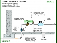 1537-co Pressure regulator required - Public Water Service - Supply Plumbing - Plumbing