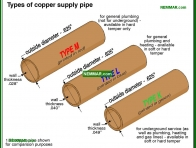 1538-co Types of copper supply pipe - Distribution Piping In The House - Supply Plumbing - Plumbing