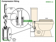 1541-co Compression fitting - Distribution Piping In The House - Supply Plumbing - Plumbing