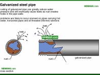 1542-co Galvanized steel pipe - Distribution Piping In The House - Supply Plumbing - Plumbing