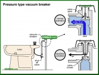 1548-co Pressure type vacuum breaker - Distribution Piping In The House - Supply Plumbing - Plumbing