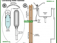 1553-co Correcting water hammer - Distribution Piping In The House - Supply Plumbing - Plumbing