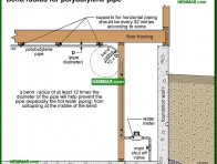 1558-co Bend radius for polybutylene pipe - Distribution Piping In The House - Supply Plumbing - Plumbing