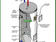 1567-co Electric water heater - Introduction - Water Heaters - Plumbing