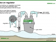 1569-co Ice on regulator - Gas Piping and Burners and Venting - Supply Plumbing - Plumbing