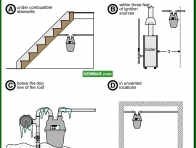 1570-co Poor meter locations - Gas Piping and Burners and Venting - Supply Plumbing - Plumbing