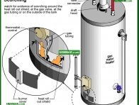 1575-co Scorching - Gas Piping and Burners and Venting - Supply Plumbing - Plumbing