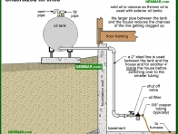 1586-co Undersized fill lines - Oil Tanks and Burners and Venting - Supply Plumbing - Plumbing