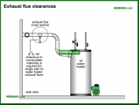 1593-co Exhaust flue clearances - Oil Tanks and Burners and Venting - Supply Plumbing - Plumbing