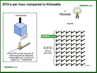 1595-co BTUs per hour compared to kilowatts - Conventional Tank Type Water Heaters - Supply Plumbing - Plumbing