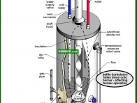 1602-co Baffle collapsed or missing - Conventional Tank Type Water Heaters - Supply Plumbing - Plumbing