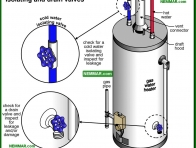 1603-co Isolating and drain valves - Conventional Tank Type Water Heaters - Supply Plumbing - Plumbing
