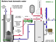 1611-co Boilers heat domestic water - Combination Systems - Supply Plumbing - Plumbing
