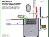1612-co Tankless coil - Tankless Coils - Supply Plumbing - Plumbing