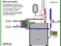1613-co Side arm heater - Tankless Coils - Supply Plumbing - Plumbing