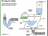 1619-co No traps for toilets - Introduction - Drain and Waste and Vent Plumbing - Plumbing