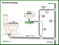 1621-co Vent terminology - Introduction - Drain and Waste and Vent Plumbing - Plumbing