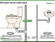 1622-co Soil stack versus waste stack - Introduction - Drain and Waste and Vent Plumbing - Plumbing