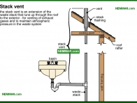 1623-co Stack vent - Introduction - Drain and Waste and Vent Plumbing - Plumbing