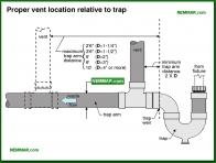 1624-co Proper vent location relative to trap - Introduction - Drain and Waste and Vent Plumbing - Plumbing