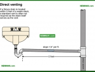 1625-co Direct venting - Introduction - Drain and Waste and Vent Plumbing - Plumbing
