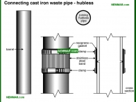 1627-co Connecting cast iron waste pipe - hubless - Drain Piping Materials and Problems - Supply Plumbing - Plumbing