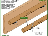 1629-co Hangers for copper pipe - Drain Piping Materials and Problems - Supply Plumbing - Plumbing