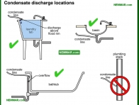 1633-co Condensate discharge locations - Drain Piping Materials and Problems - Supply Plumbing - Plumbing