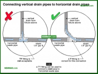 1634-co Connecting vertical drain pipes to horizontal drain pipes - Drain Piping Materials and Problems - Supply Plumbing - Plumbing
