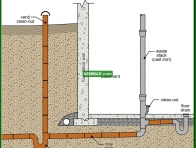 1638-co Building trap - older installation - Traps - Supply Plumbing - Plumbing