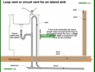 1644-co Loop vent or circuit vent for an island sink - Traps - Supply Plumbing - Plumbing