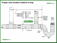 1645-co Proper vent location relative to trap - Traps - Supply Plumbing - Plumbing