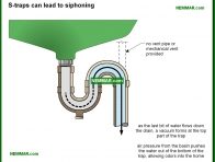 1648-co S traps can lead to siphoning - Traps - Supply Plumbing - Plumbing