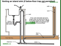 1655-co Venting an island sink if below floor trap not permitted - Venting Systems - Supply Plumbing - Plumbing