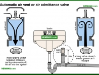 1659-co Automatic air vent - Venting Systems - Supply Plumbing - Plumbing