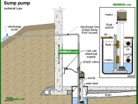 1661-co Sump pump - Sump Pumps - Supply Plumbing - Plumbing