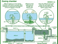 1666-co Dosing chamber - Septic Systems - Supply Plumbing - Plumbing